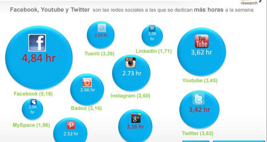Gráfico IAB Spain Horas del Uso de Redes Sociales en España