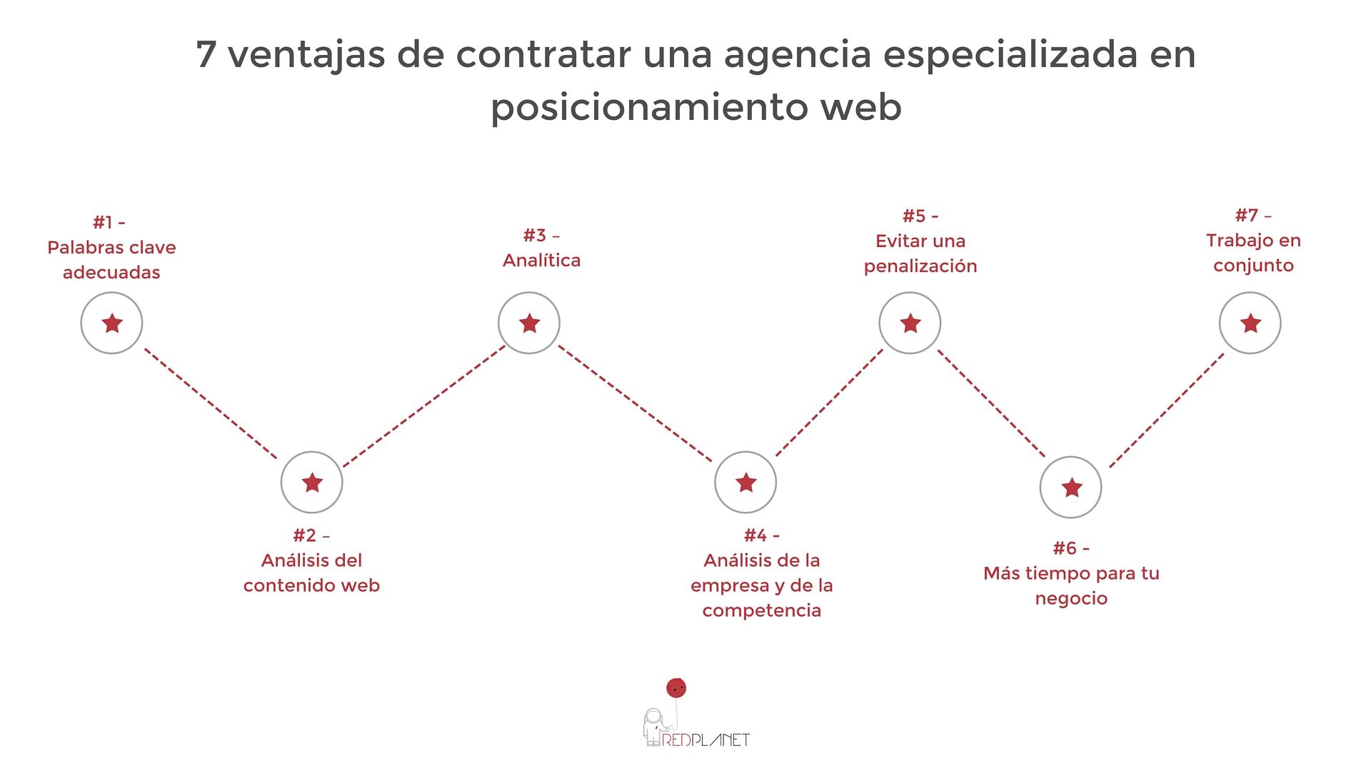 Infografía: ventajas de una agencia seo