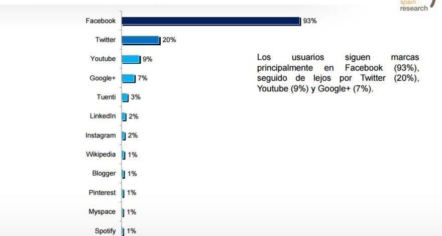 Gráfico IAB Spain Redes Sociales Utilizadas