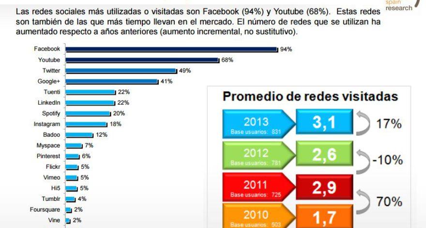 Gráfico IAB Spain Redes Sociales Más Utilizadas