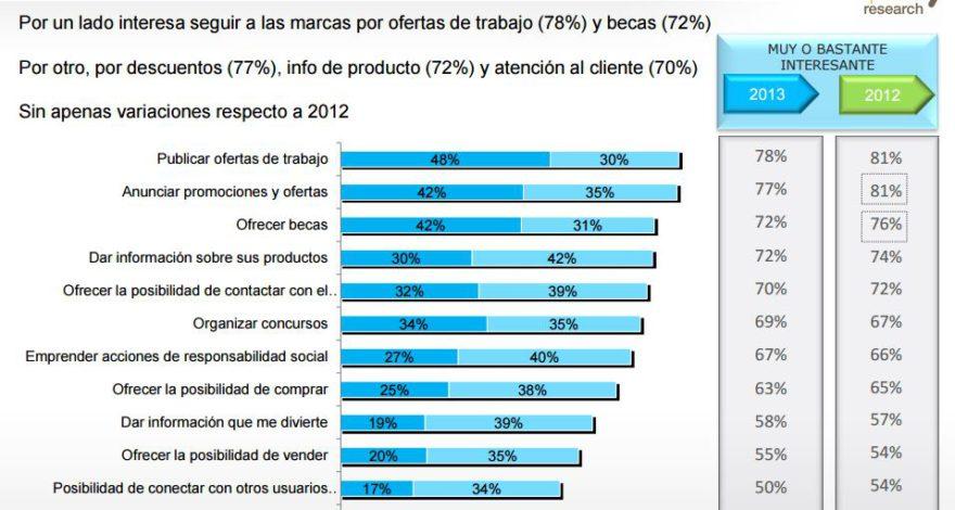 Gráfico IAB Spain Uso Redes Sociales Contenido y las Marcas