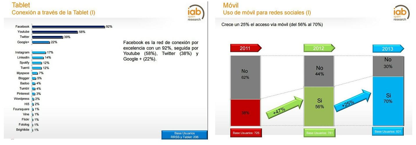 Gráfico IAB Spain: Uso Redes Sociales Dispositivos Móviles