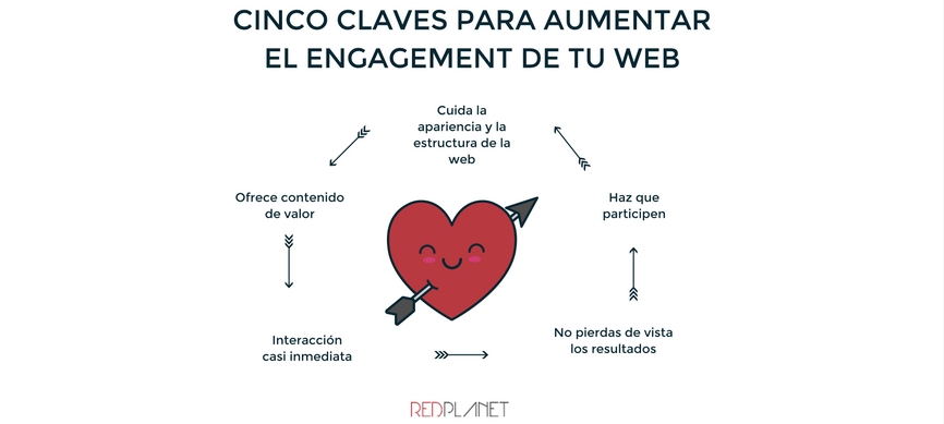 Cinco claves para aumentar el engagement de tu web