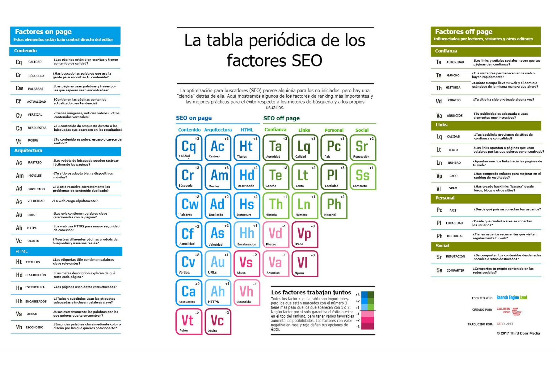 La tabla peridica de factores seo red planet tabla peridica de factores seo 2017 urtaz