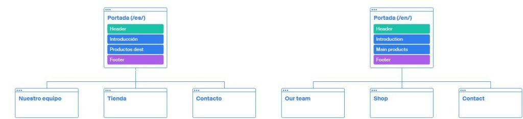 Ejemplo de estructura web en un sitio multilingüe.