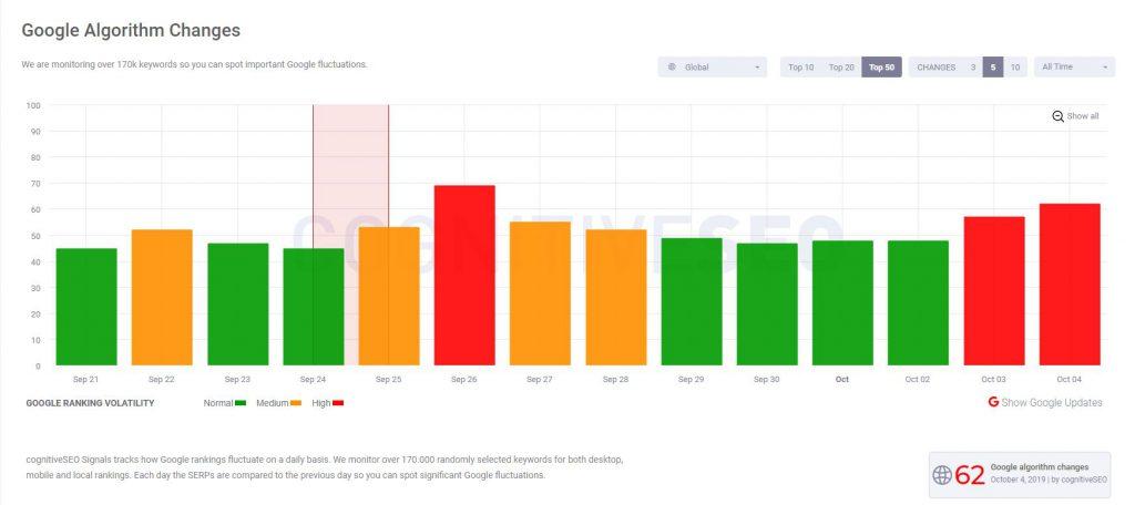 CognitiveSEO Signals Google core update september