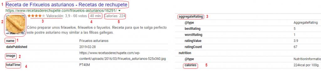 Ejemplo de marcado de datos estructurados en una receta.